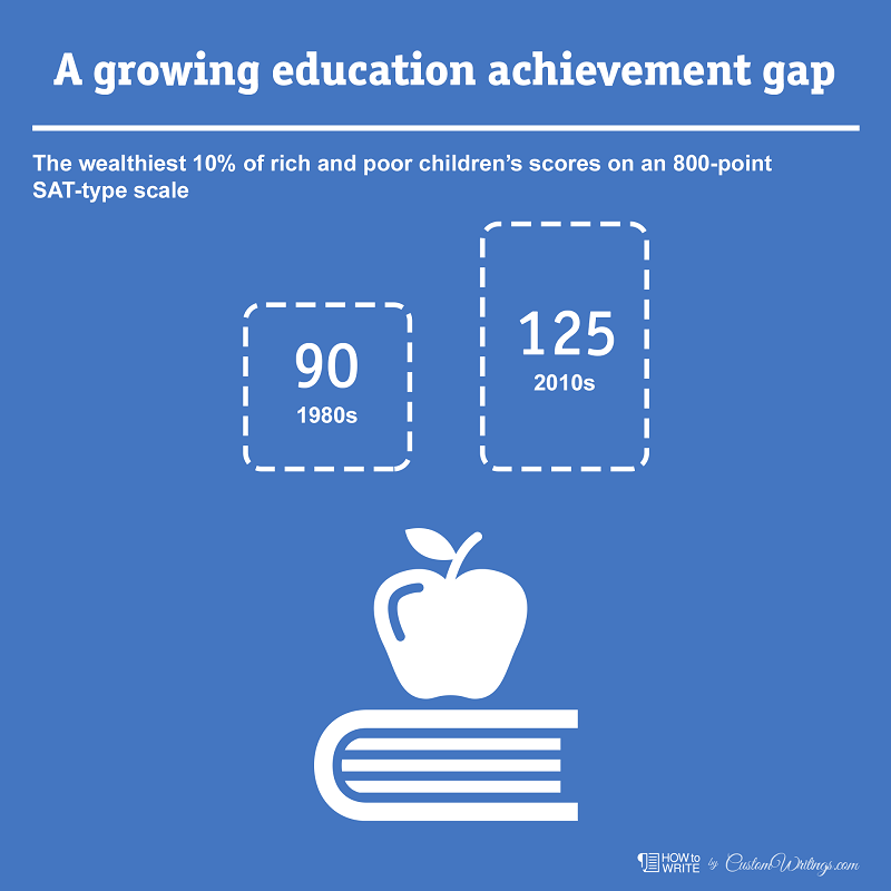 achievement gap