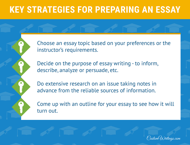 essay strategies