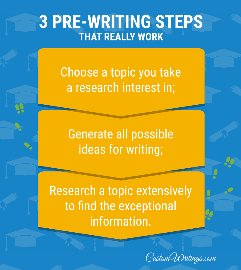pre-writing tips