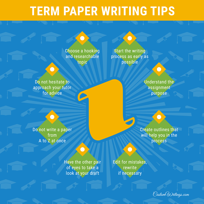term paper tips