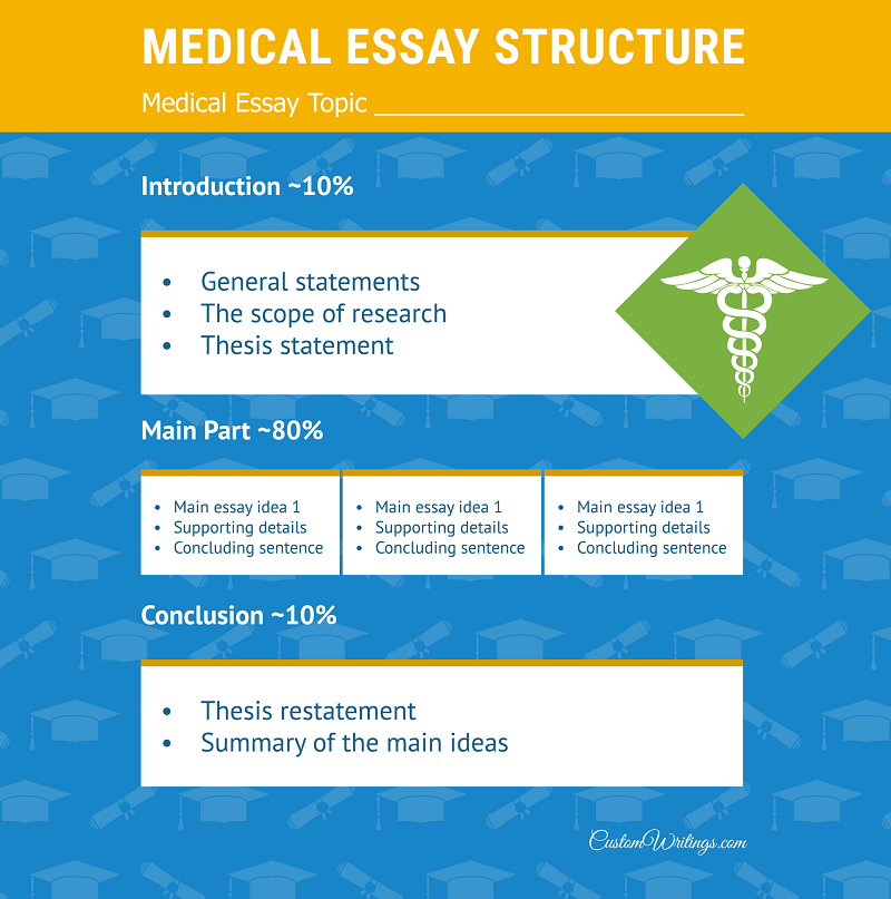 medical essay structure