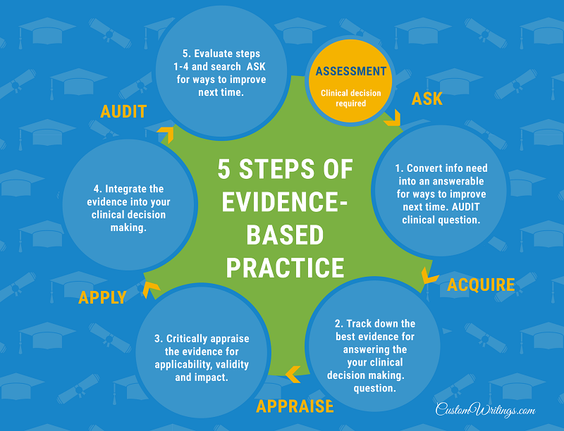 5 practice steps
